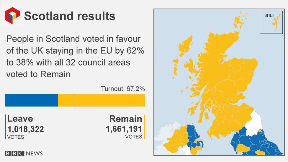 Brexit Scozia
